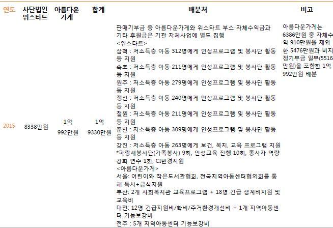 3. 주관단체별 기부금 배분내역5.JPG