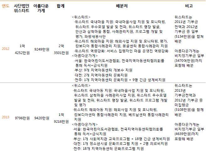 3. 주관단체별 기부금 배분내역3.JPG