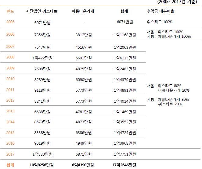 2-2. 주관단체별 판매수익금 세부내역.JPG
