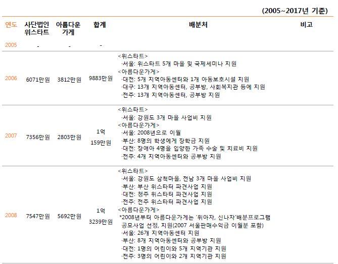 3. 주관단체별 기부금 배분내역1.JPG