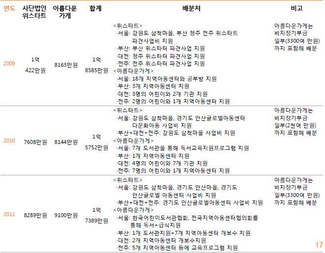 3. 주관단체별 기부금 배분내역2.JPG