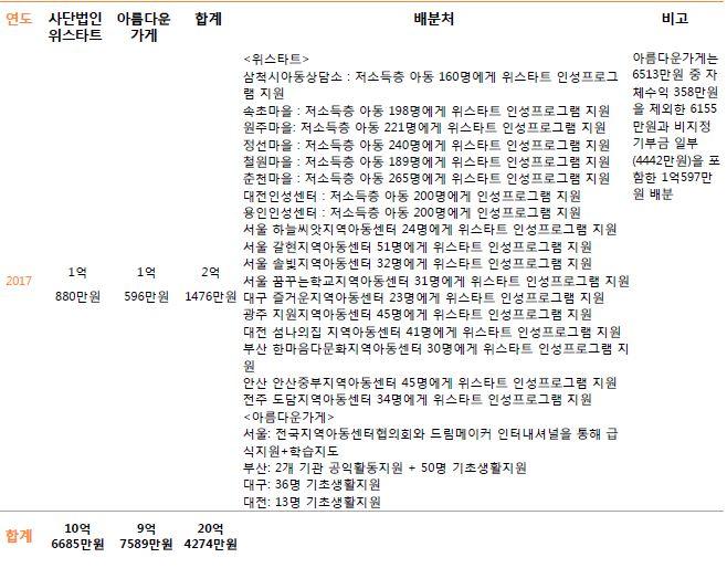 3. 주관단체별 기부금 배분내역7.JPG