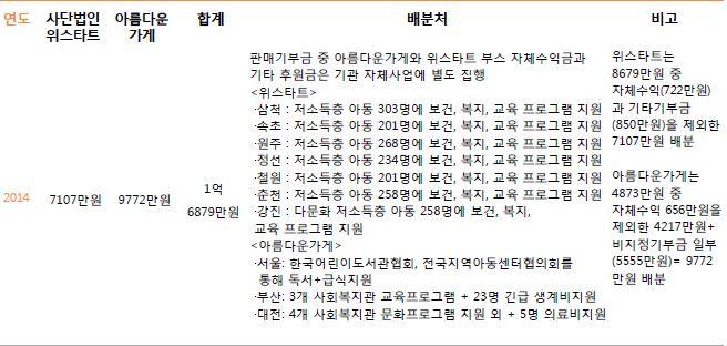 3. 주관단체별 기부금 배분내역4.JPG
