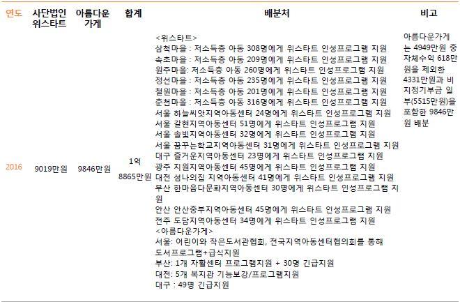 3. 주관단체별 기부금 배분내역6.JPG