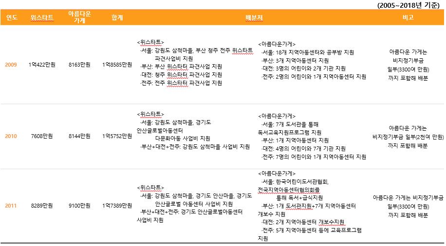 주관단체별 기부금 배분내역2.PNG