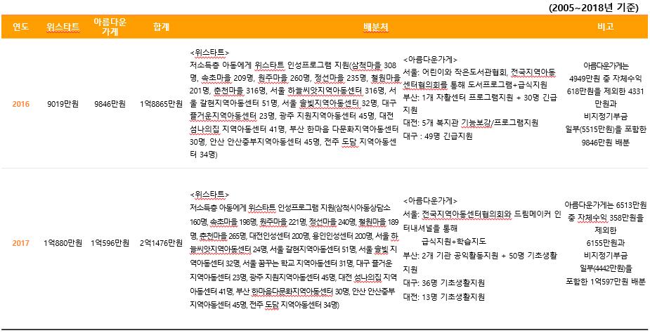 주관단체별 기부금 배분내역5.PNG