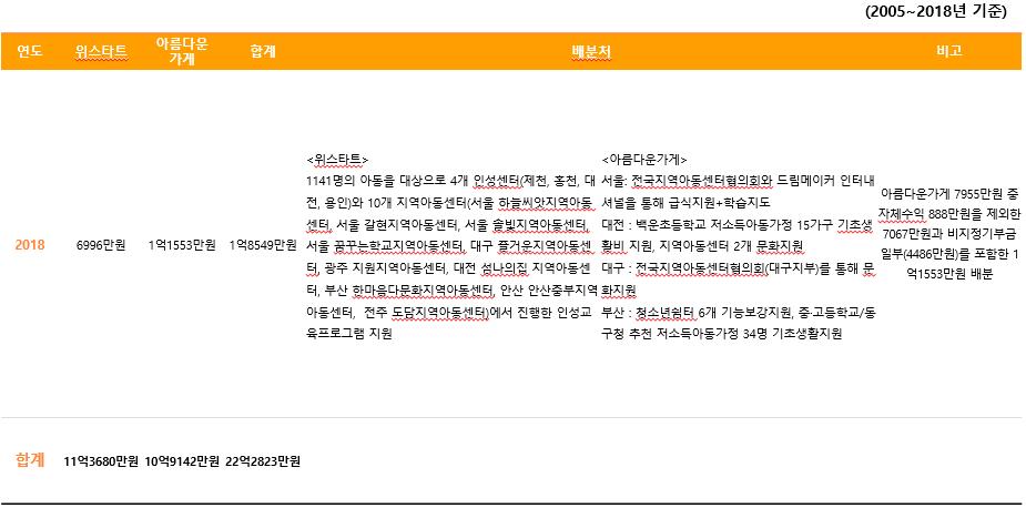 주관단체별 기부금 배분내역6.PNG