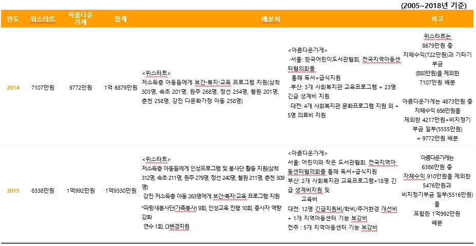 주관단체별 기부금 배분내역4.PNG