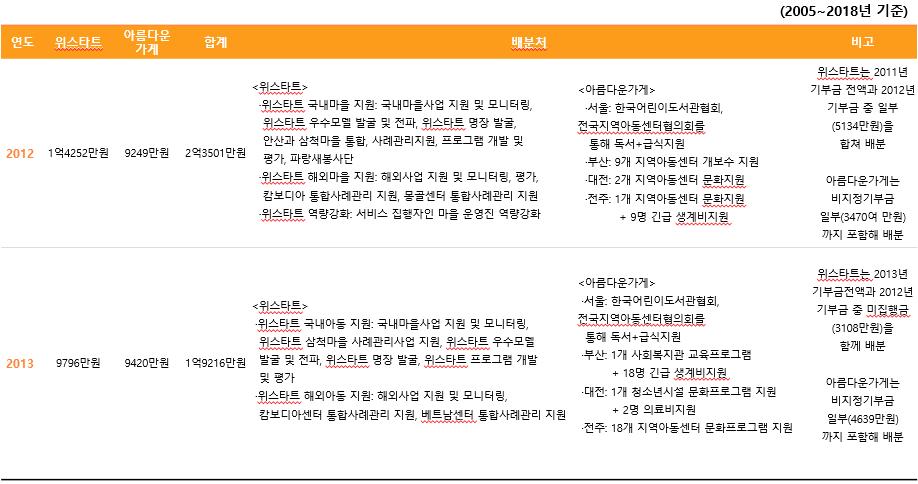 주관단체별 기부금 배분내역3.PNG