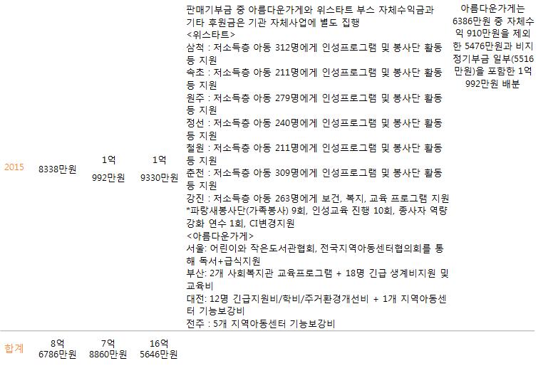 주관단체별~2015.PNG