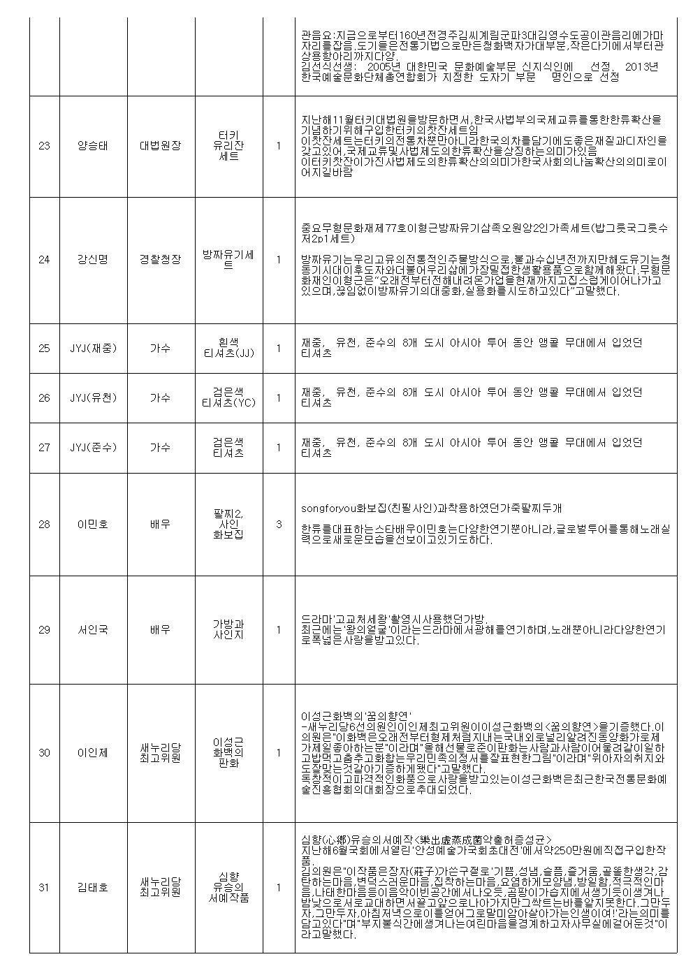 명사기증품 경매 진행순서(최종)003.jpg