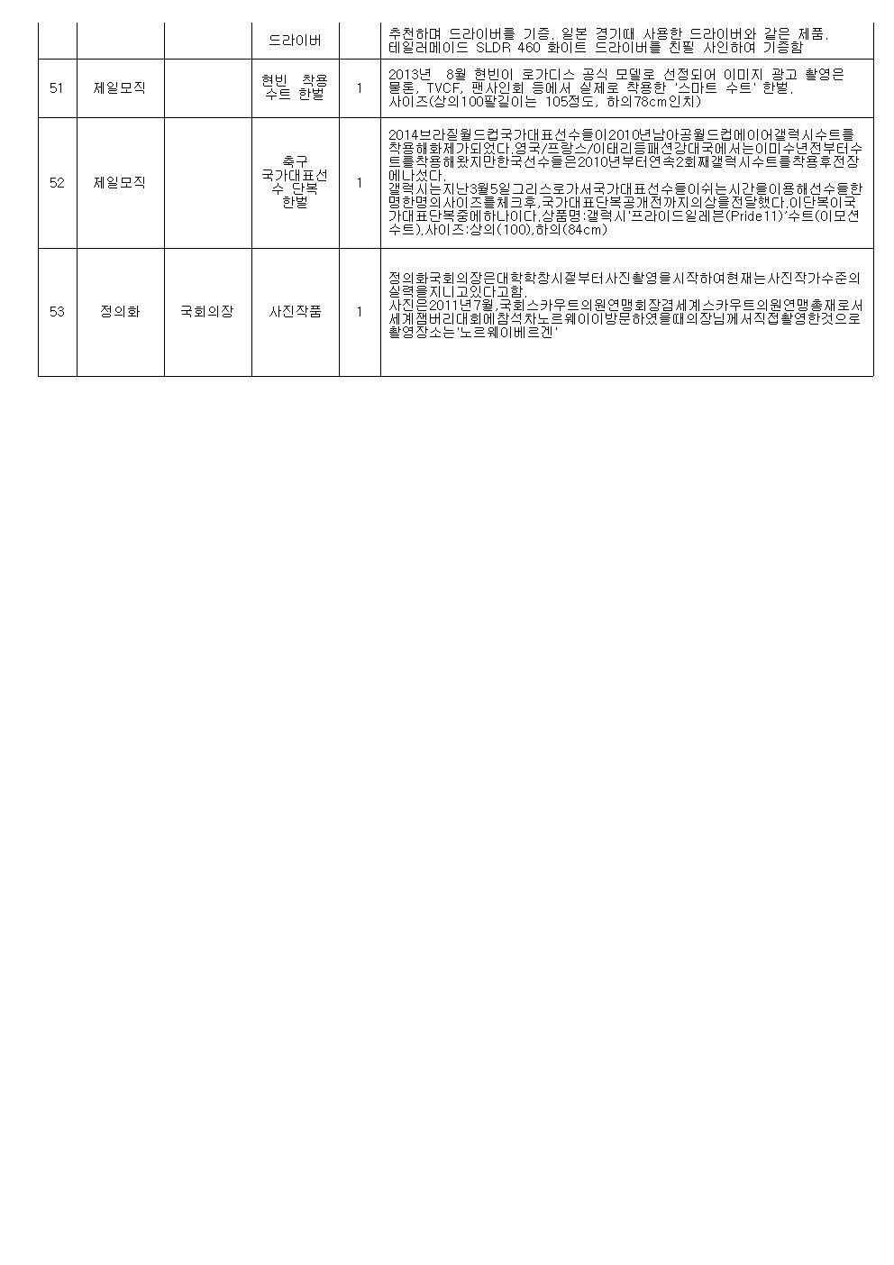 명사기증품 경매 진행순서(최종)006.jpg