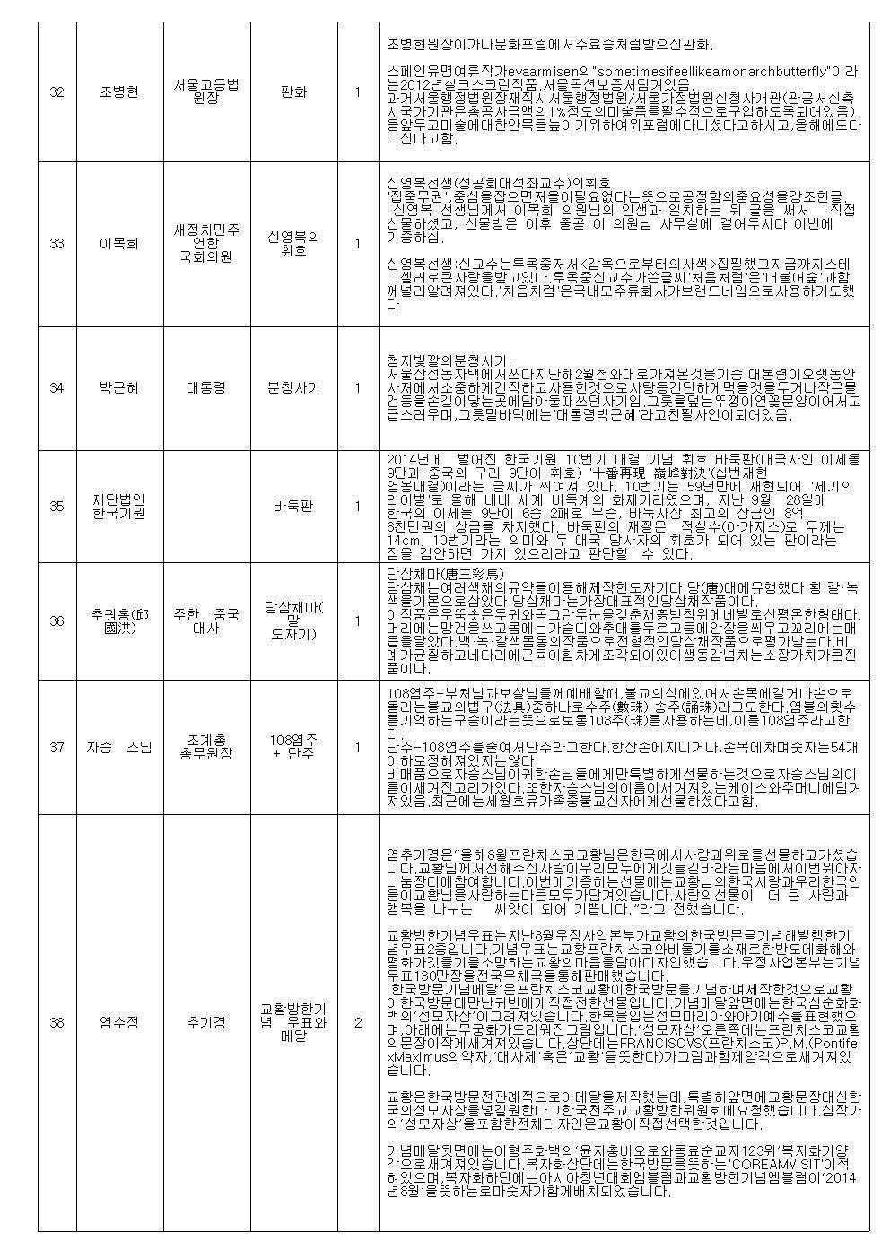 명사기증품 경매 진행순서(최종)004.jpg