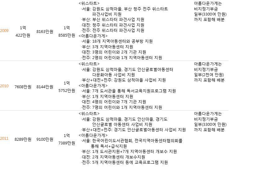 주관단체별 기부금 배분내역(2009-2011).JPG