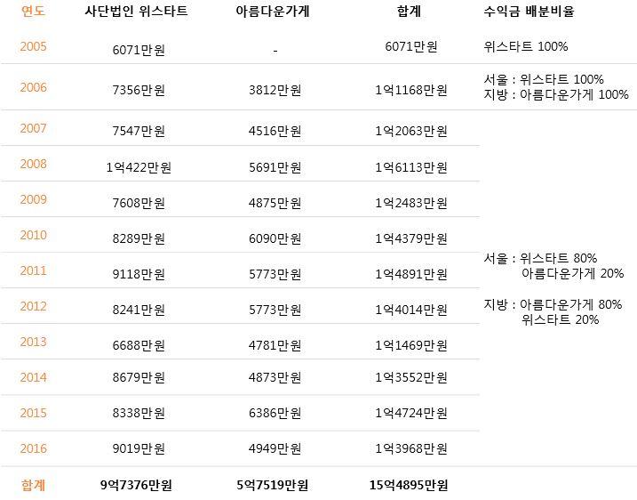 주관단쳬별 판매수익금 세부내역.JPG