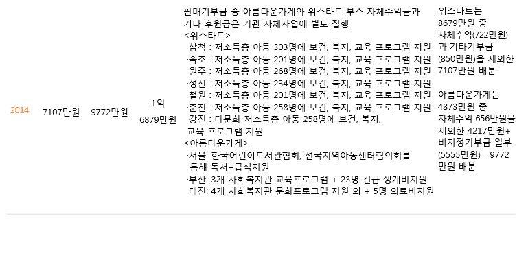 주관단체별 기부금 배분내역(2014).JPG