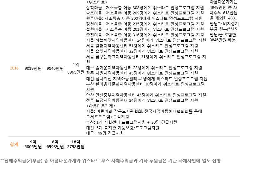 주관단체별 기부금 배분내역(2016).JPG