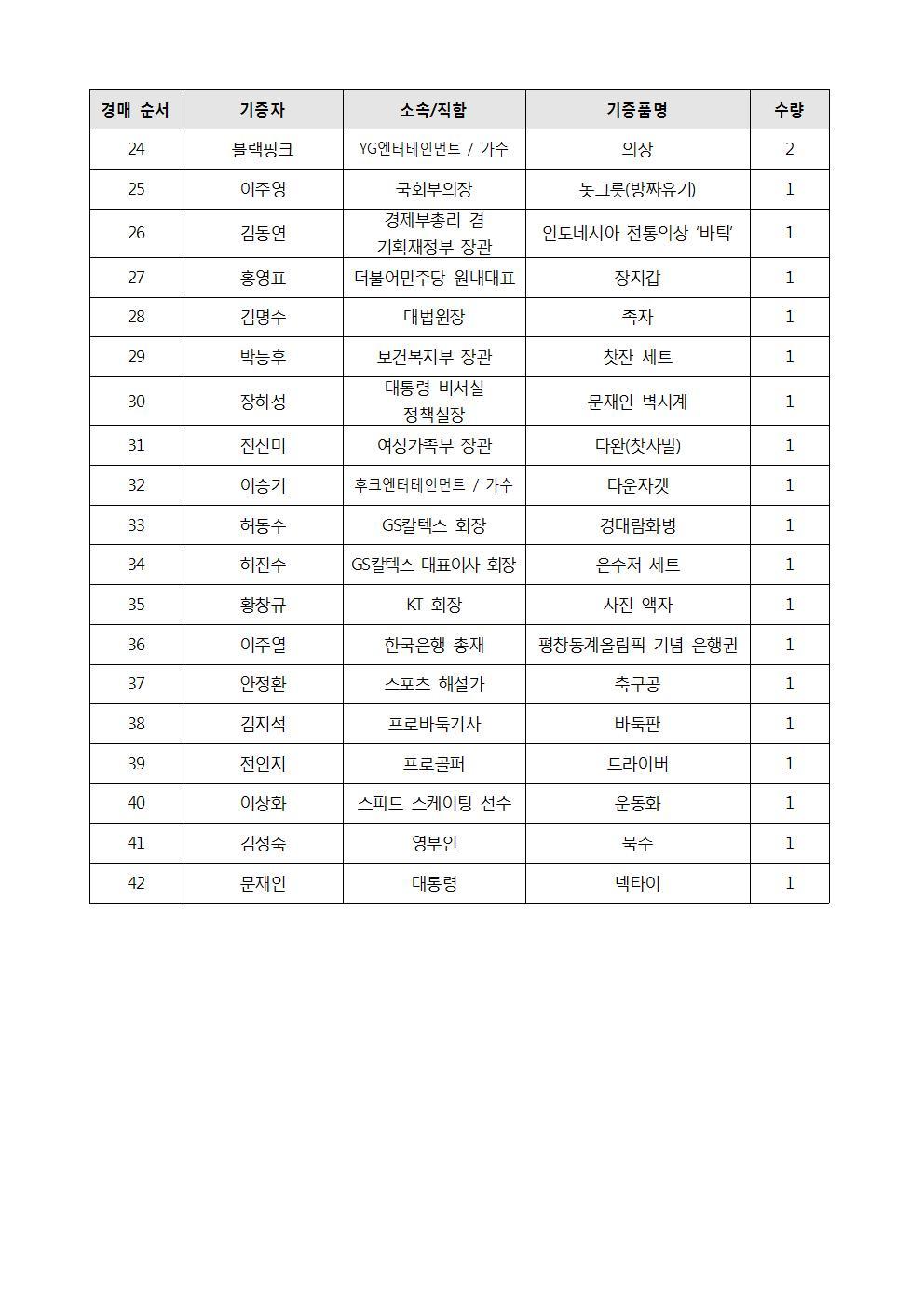 (내부)2018 위아자명사기증품 경매리스트(1020)002.jpg