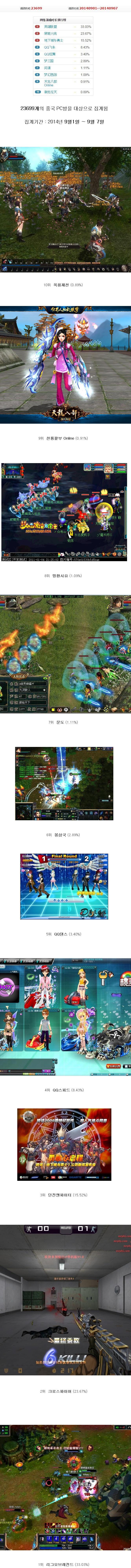 중국 PC방 게임순위.JPG