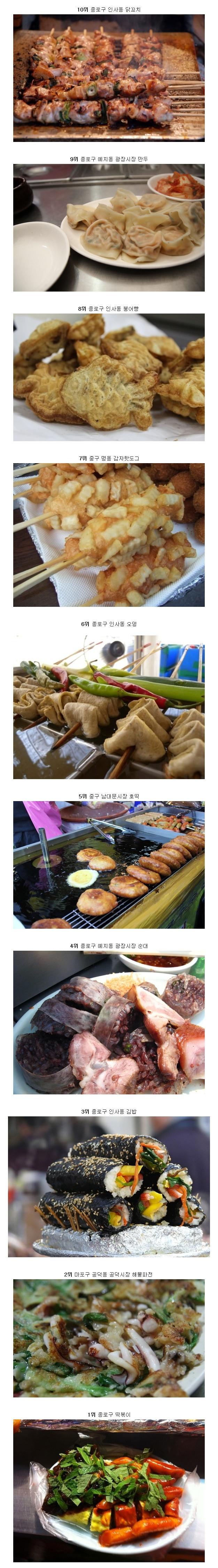 cnn이 선정한 서울의 대표적인 길거리음식.jpg