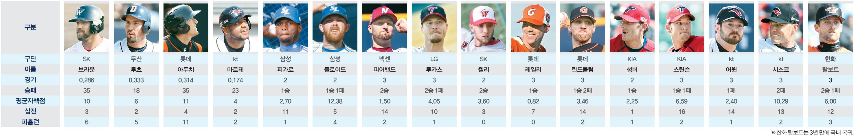 2015 시즌 새 외국인 선수들의 시범경기 성적..jpg