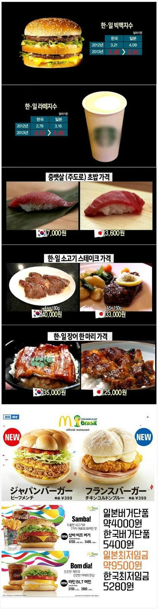 한국과 일본 물가 비교.jpg.jpg