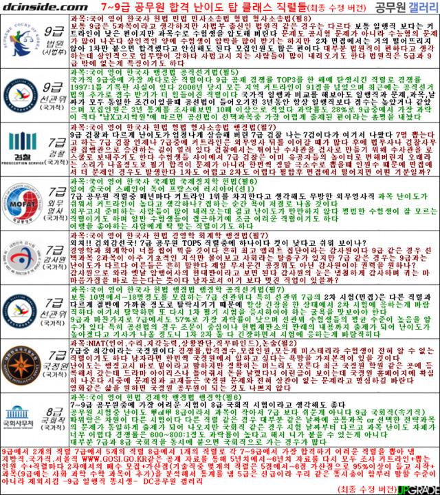 7~9급 공무원 합격난이도 탑클래스 직렬들.jpg
