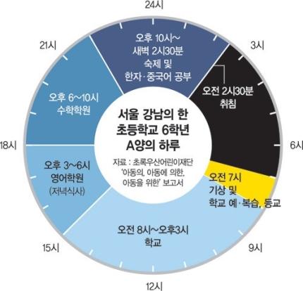 강남 초등학교 6학년의 하루.jpg